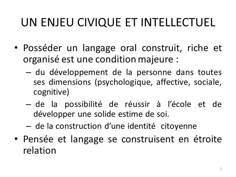 2 UN ENJEU CIVIQUE ET INTELLECTUEL Posséder un langage oral construit, riche et organisé est une condition majeure : – du développement de la personne