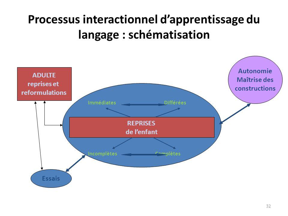 Processus interactionnel dapprentissage du langage : schématisation ADULTE reprises et reformulations REPRISES de lenfant Immédiates Différées Incompl