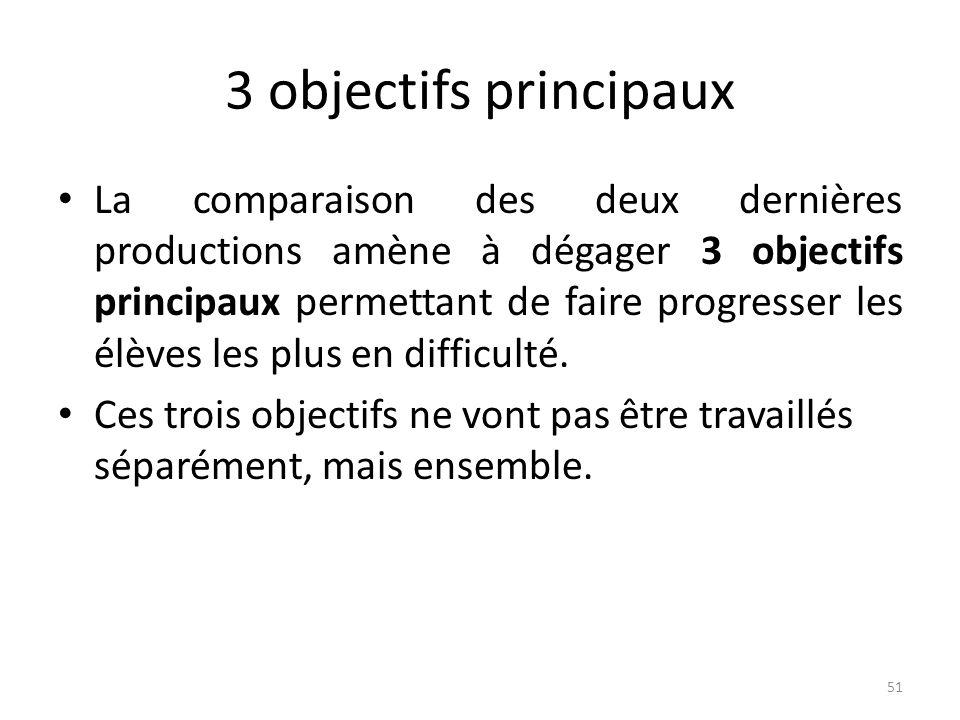 3 objectifs principaux La comparaison des deux dernières productions amène à dégager 3 objectifs principaux permettant de faire progresser les élèves