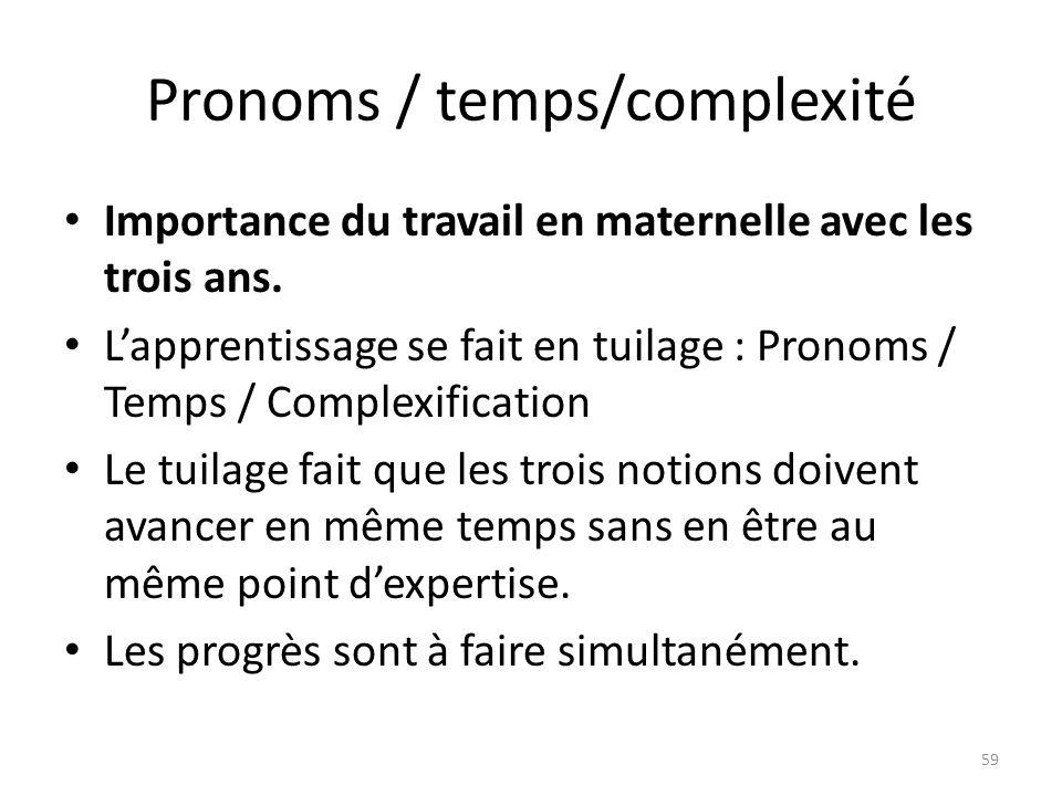 Pronoms / temps/complexité Importance du travail en maternelle avec les trois ans. Lapprentissage se fait en tuilage : Pronoms / Temps / Complexificat