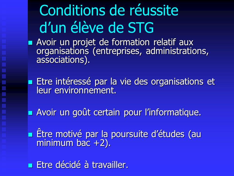 Conditions de réussite dun élève de STG Avoir un projet de formation relatif aux organisations (entreprises, administrations, associations).