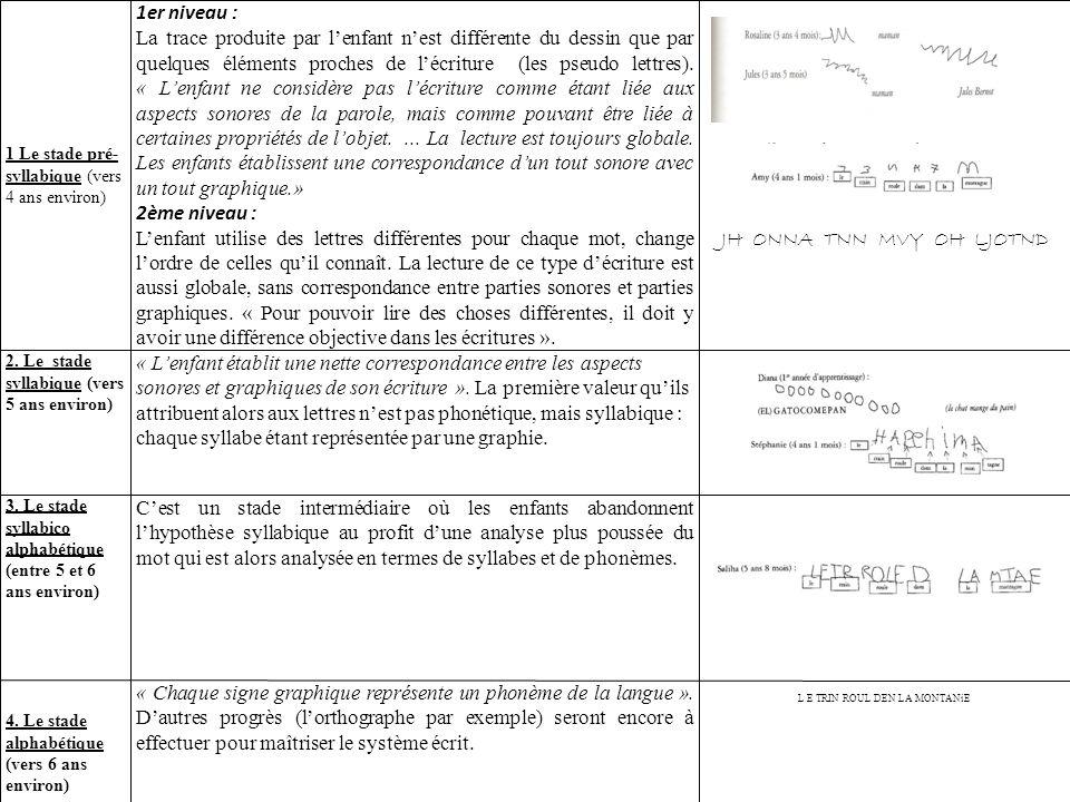1 Le stade pré- syllabique (vers 4 ans environ) 1er niveau : La trace produite par lenfant nest différente du dessin que par quelques éléments proches de lécriture (les pseudo lettres).