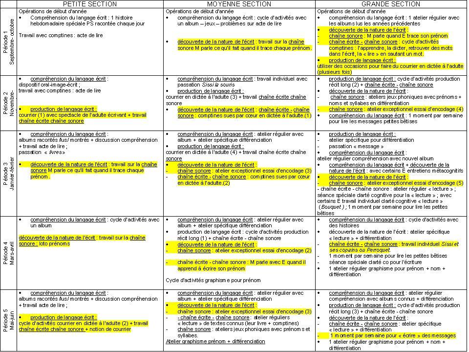 Des éléments daprès les travaux de E.Ferreiro Les différents stades de lapprentissage de lécriture Ecritureapprochée/A.Tabourel- S.Bianco/Mars2009