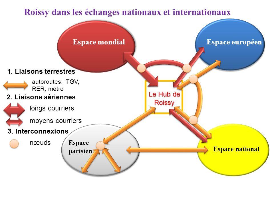 Espace mondial Espace parisien Espace européen Espace national Roissy dans les échanges nationaux et internationaux 1. Liaisons terrestres 2. Liaisons