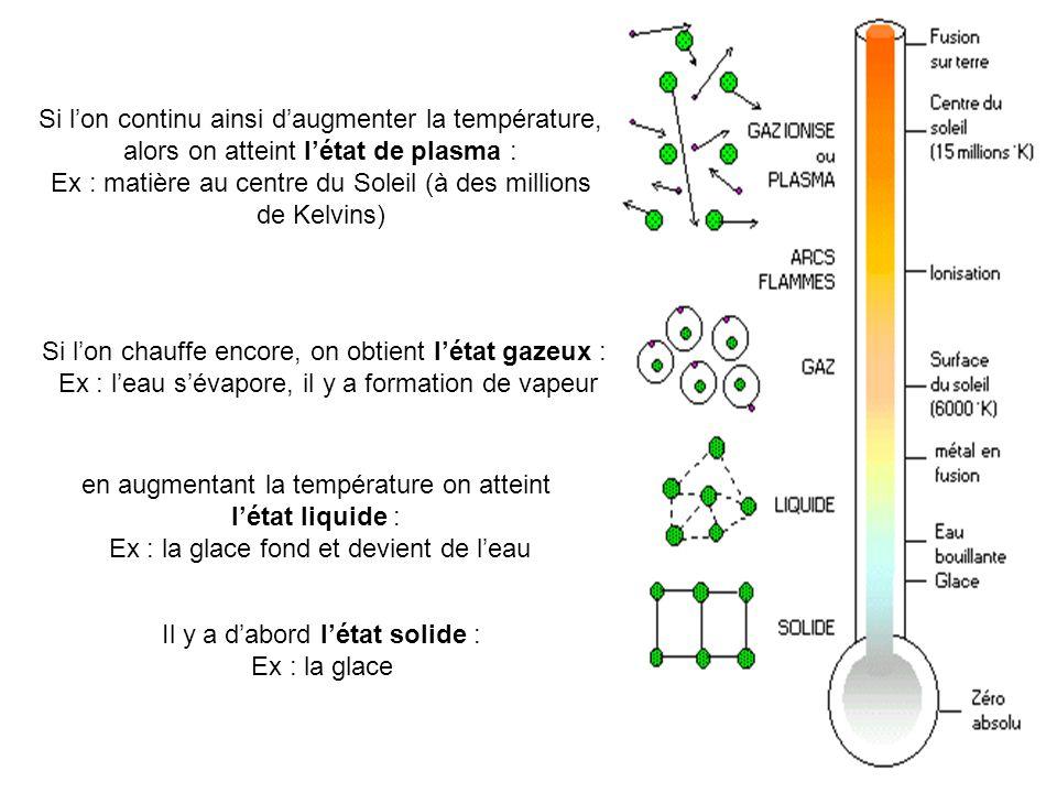Il y a dabord létat solide : Ex : la glace en augmentant la température on atteint létat liquide : Ex : la glace fond et devient de leau Si lon chauff