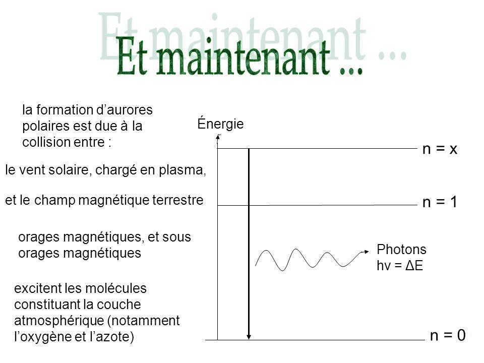 n = 0 Energie n = 1 n = x Photons hν = Δ E Énergie n = x n = 1 n = 0 Photons hν = ΔE la formation daurores polaires est due à la collision entre : le