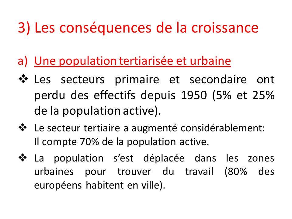 3) Les conséquences de la croissance a)Une population tertiarisée et urbaine Les secteurs primaire et secondaire ont perdu des effectifs depuis 1950 (