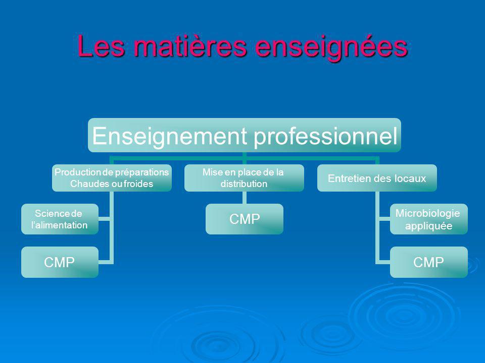 Les matières enseignées… suite Enseignement général AnglaisFrançais Histoire - géographie Mathématiques Sciences EPSVSP PPCP