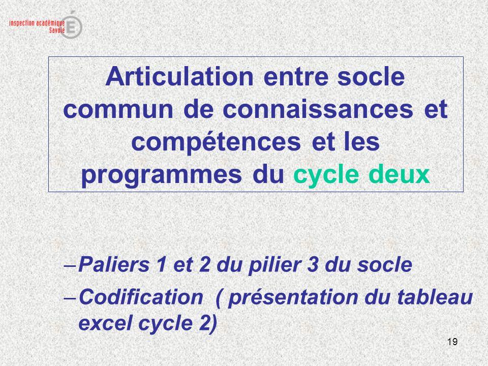 19 Articulation entre socle commun de connaissances et compétences et les programmes du cycle deux –Paliers 1 et 2 du pilier 3 du socle –Codification