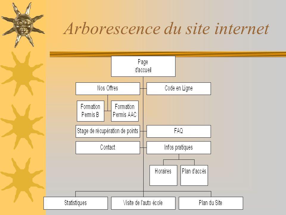 Arborescence du site internet