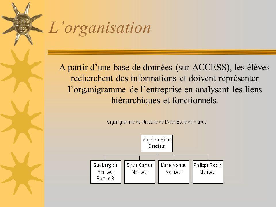 Lorganisation A partir dune base de données (sur ACCESS), les élèves recherchent des informations et doivent représenter lorganigramme de lentreprise