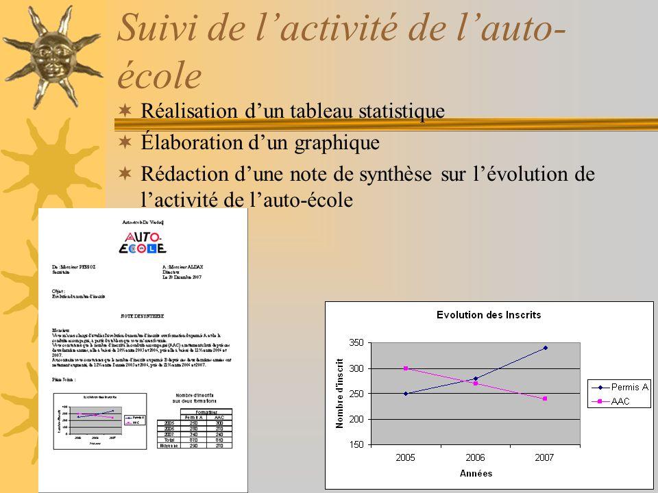 Suivi de lactivité de lauto- école Réalisation dun tableau statistique Élaboration dun graphique Rédaction dune note de synthèse sur lévolution de lac