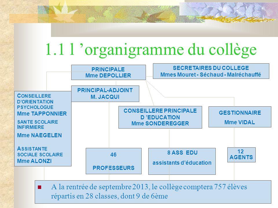 1.1 l organigramme du collège A la rentrée de septembre 2013, le collège comptera 757 élèves répartis en 28 classes, dont 9 de 6ème PRINCIPALE Mme DEPOLLIER PRINCIPAL-ADJOINT M.