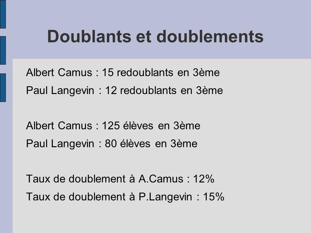 Doublants et doublements Albert Camus : 15 redoublants en 3ème Paul Langevin : 12 redoublants en 3ème Albert Camus : 125 élèves en 3ème Paul Langevin