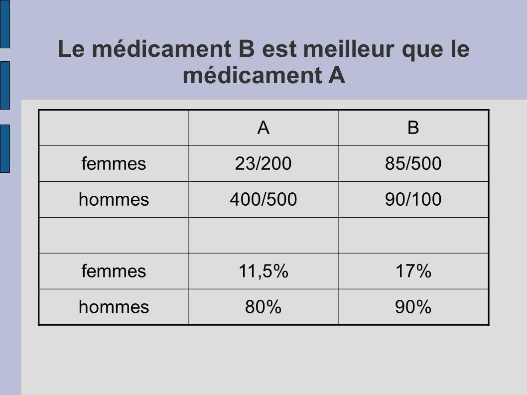 Le médicament B est meilleur que le médicament A AB femmes23/20085/500 hommes400/50090/100 femmes11,5%17% hommes80%90%