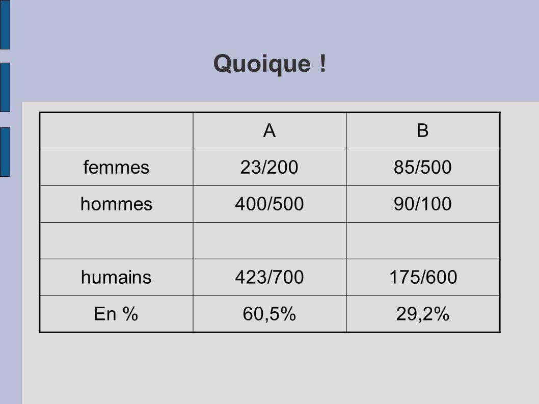 Quoique ! AB femmes23/20085/500 hommes400/50090/100 humains423/700175/600 En %60,5%29,2%