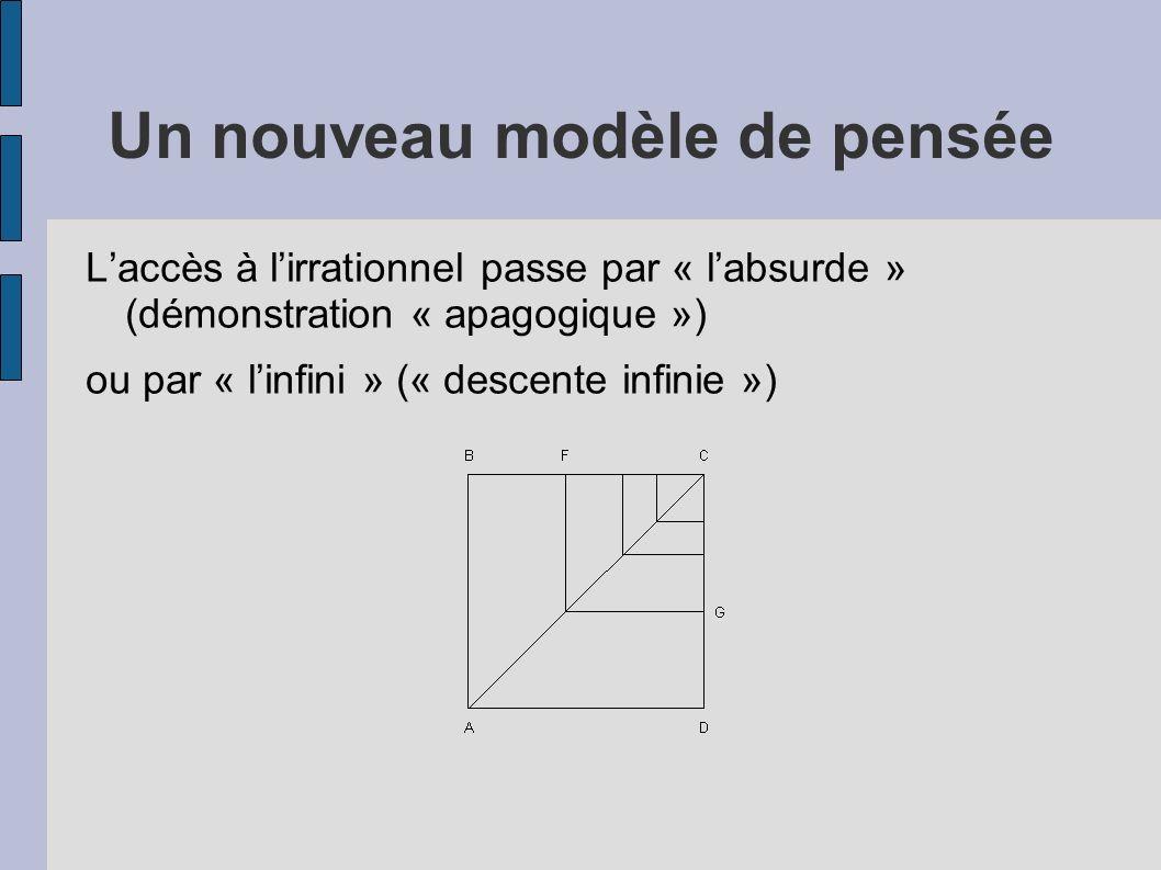 Un nouveau modèle de pensée Laccès à lirrationnel passe par « labsurde » (démonstration « apagogique ») ou par « linfini » (« descente infinie »)