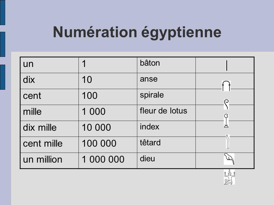 Numération égyptienne un1 bâton dix10 anse cent100 spirale mille1 000 fleur de lotus dix mille10 000 index cent mille100 000 têtard un million1 000 00