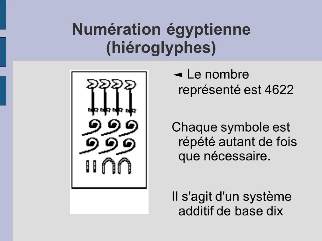 Numération égyptienne (hiéroglyphes) Le nombre représenté est 4622 Chaque symbole est répété autant de fois que nécessaire. Il s'agit d'un système add