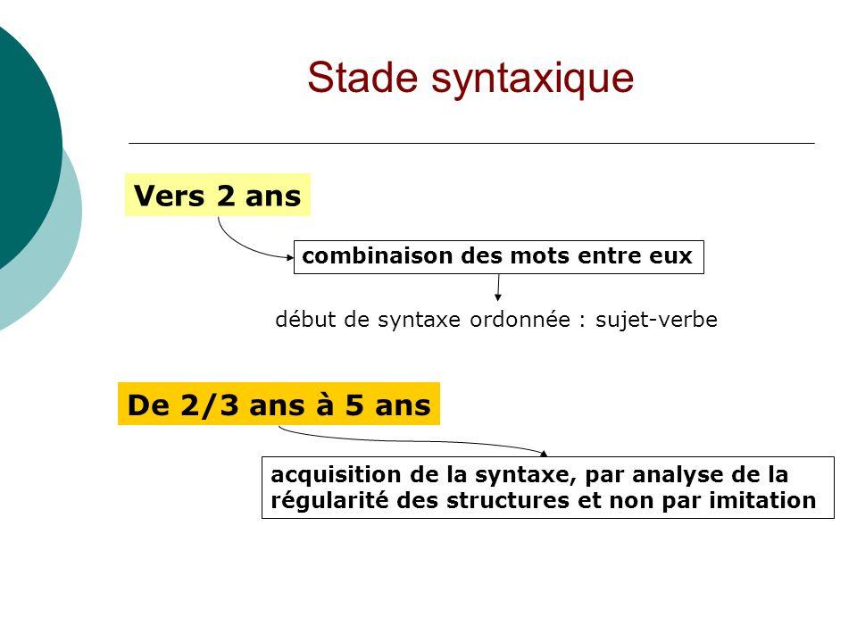 Stade syntaxique Vers 2 ans combinaison des mots entre eux début de syntaxe ordonnée : sujet-verbe De 2/3 ans à 5 ans acquisition de la syntaxe, par a