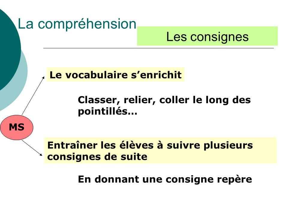 MS Le vocabulaire senrichit Classer, relier, coller le long des pointillés… Entraîner les élèves à suivre plusieurs consignes de suite La compréhensio