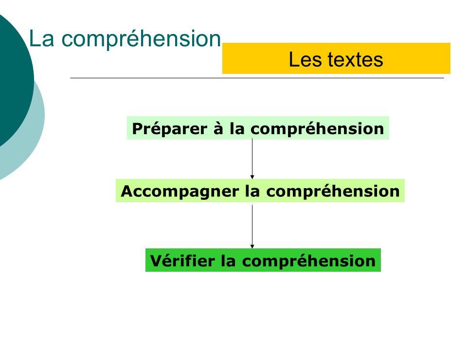La compréhension Les textes Préparer à la compréhension Accompagner la compréhension Vérifier la compréhension