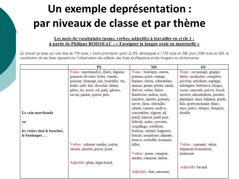 Un exemple deprésentation : par niveaux de classe et par thème