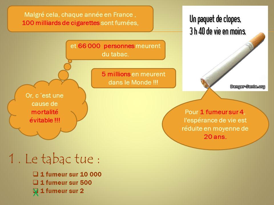 Malgré cela, chaque année en France, 100 milliards de cigarettes sont fumées, et 66 000 personnes meurent du tabac. 5 millions en meurent dans le Mond