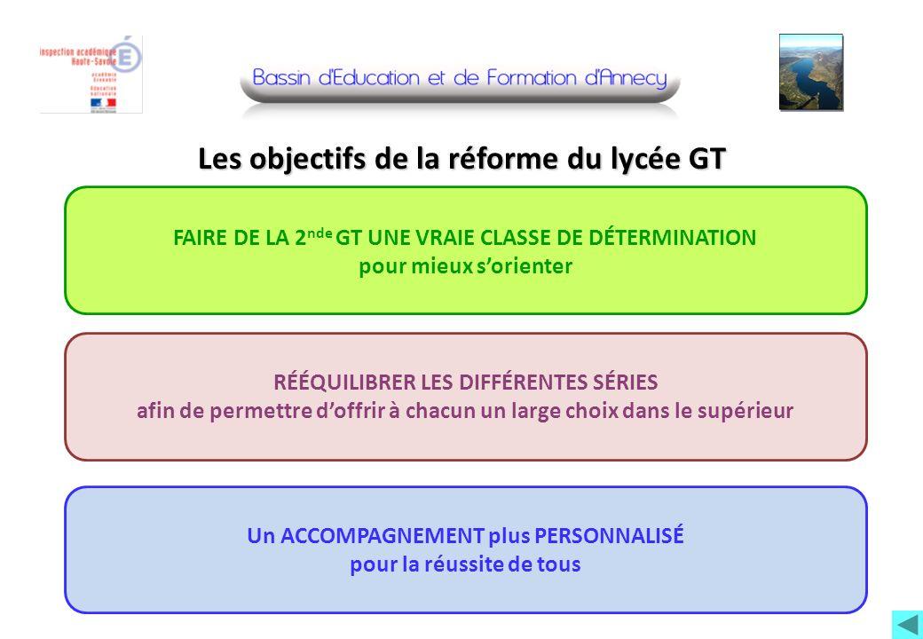Les objectifs de la réforme du lycée GT RÉÉQUILIBRER LES DIFFÉRENTES SÉRIES afin de permettre doffrir à chacun un large choix dans le supérieur Un ACC