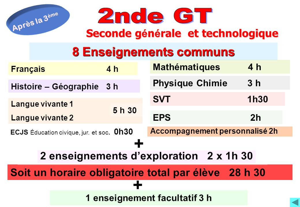 8 Enseignements communs Français 4 h Mathématiques 4 h Physique Chimie 3 h Histoire – Géographie 3 h EPS 2h ECJS Éducation civique, jur. et soc. 0h30