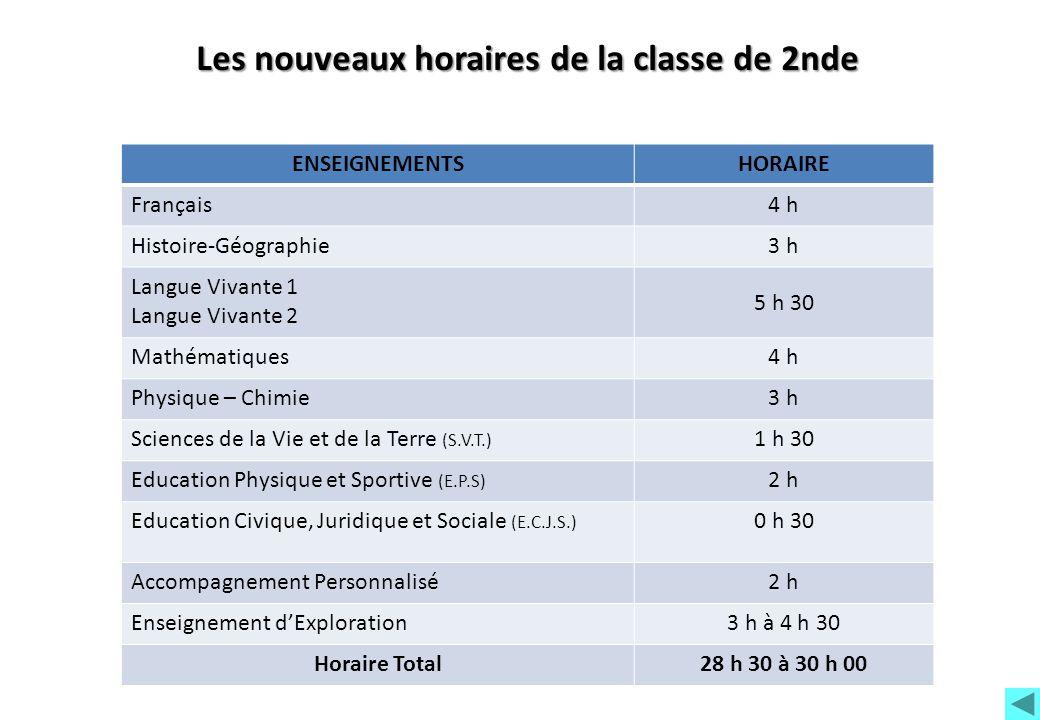 Les nouveaux horaires de la classe de 2nde ENSEIGNEMENTSHORAIRE Français4 h Histoire-Géographie3 h Langue Vivante 1 Langue Vivante 2 5 h 30 Mathématiq