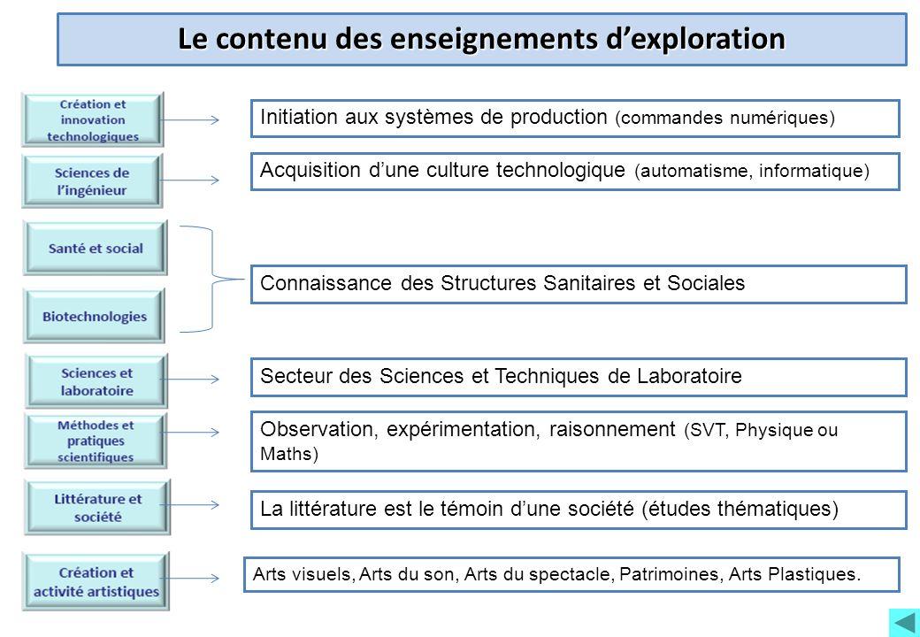 Le contenu des enseignements dexploration Initiation aux systèmes de production (commandes numériques) Acquisition dune culture technologique (automat