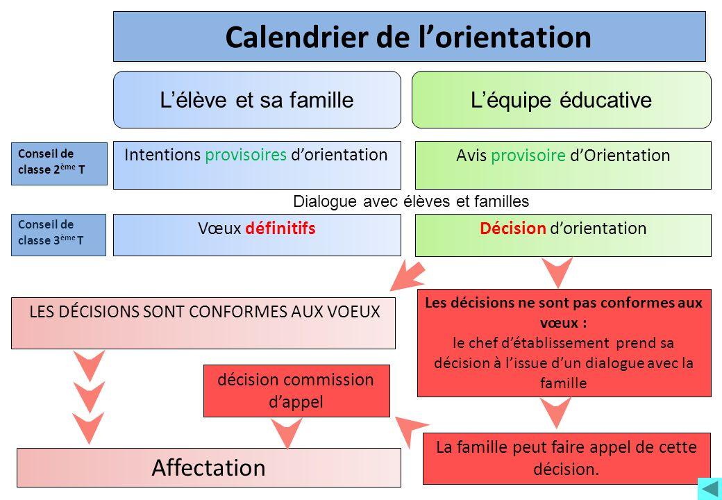 Calendrier de lorientation Décision dorientation Conseil de classe 3 ème T Vœux définitifs Avis provisoire dOrientation Conseil de classe 2 ème T Inte