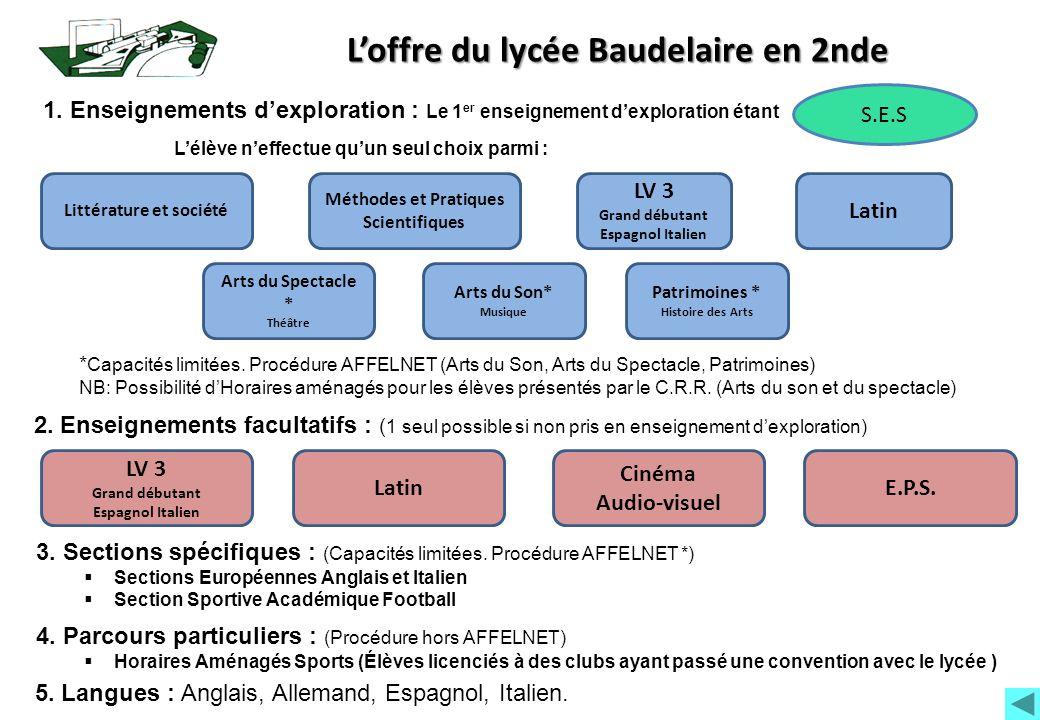 Loffre du lycée Baudelaire en 2nde 1. Enseignements dexploration : Le 1 er enseignement dexploration étant 2. Enseignements facultatifs : ( 1 seul pos