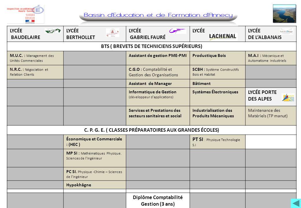 LYCÉE BAUDELAIRE LYCÉE BERTHOLLET LYCÉE GABRIEL FAURÉ LYCÉE DE LALBANAIS BTS ( BREVETS DE TECHNICIENS SUPÉRIEURS) M.U.C. : Management des Unités Comme