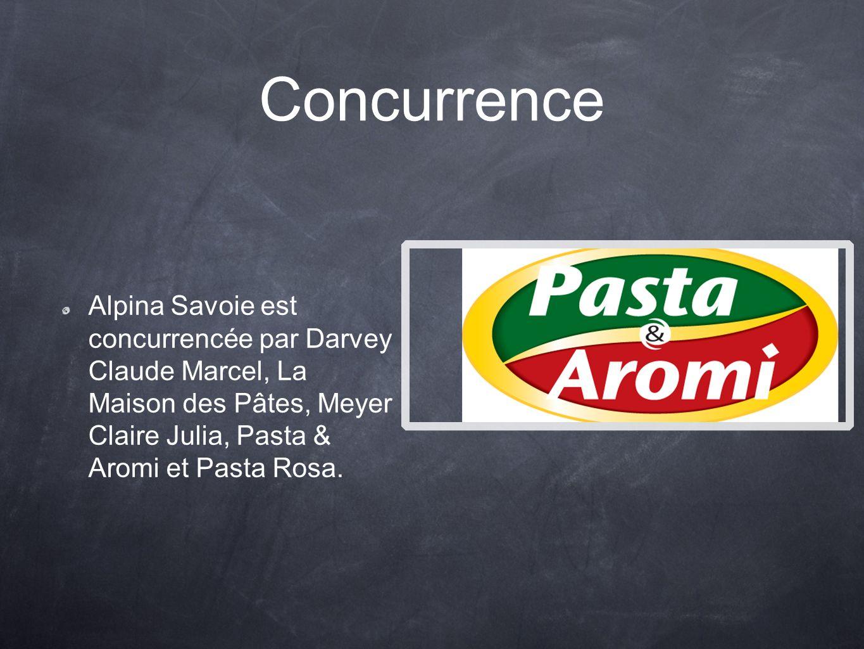 Concurrence Alpina Savoie est concurrencée par Darvey Claude Marcel, La Maison des Pâtes, Meyer Claire Julia, Pasta & Aromi et Pasta Rosa.
