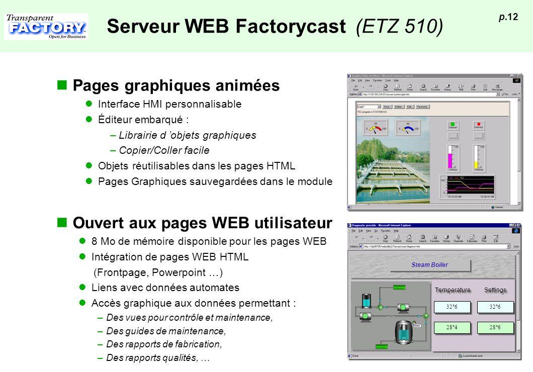 p.12 Serveur WEB Factorycast (ETZ 510) Ouvert aux pages WEB utilisateur 8 Mo de mémoire disponible pour les pages WEB Intégration de pages WEB HTML (F