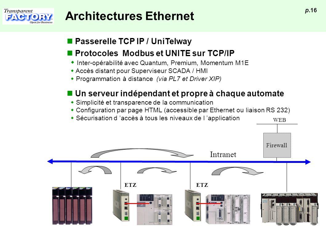 p.16 Architectures Ethernet Un serveur indépendant et propre à chaque automate Simplicité et transparence de la communication Configuration par page H