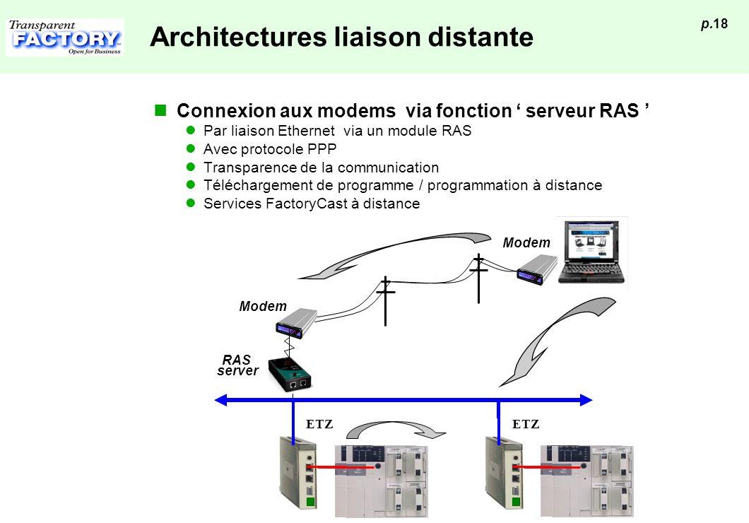 p.18 Architectures liaison distante Connexion aux modems via fonction serveur RAS Par liaison Ethernet via un module RAS Avec protocole PPP Transparen