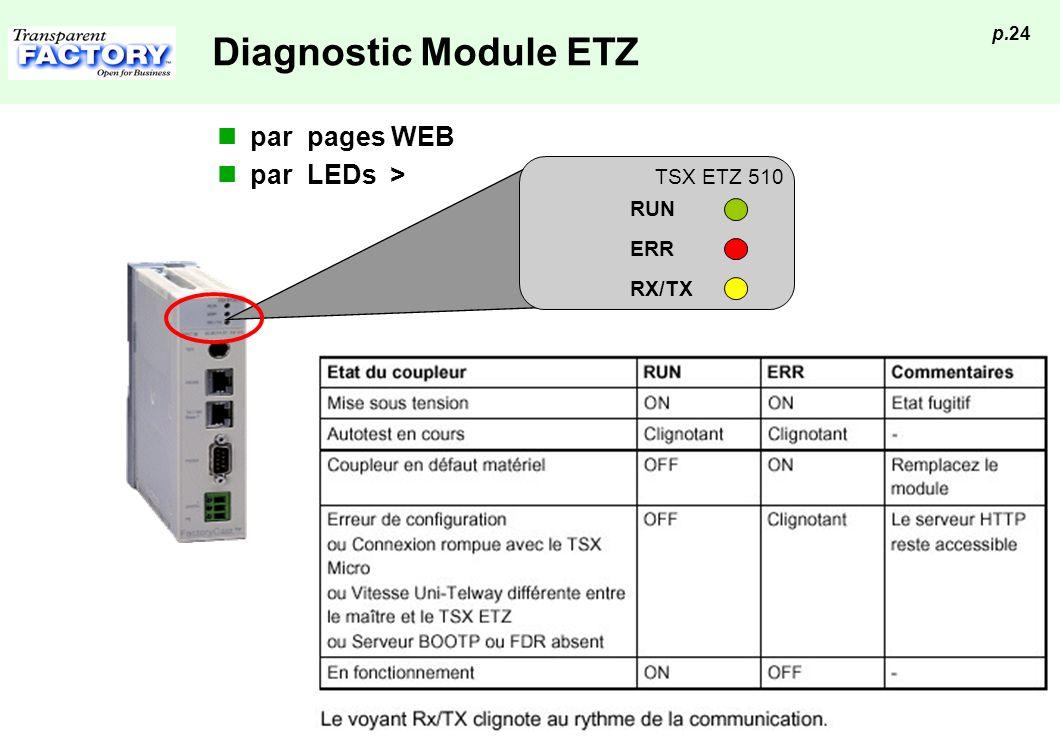 p.24 Diagnostic Module ETZ par pages WEB par LEDs > RUN ERR RX/TX TSX ETZ 510