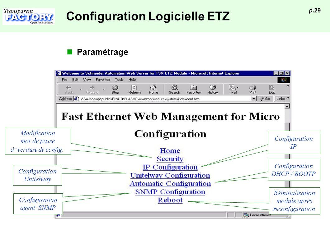 p.29 Configuration Logicielle ETZ Paramétrage Configuration Unitelway Modification mot de passe d écriture de config. Réinitialisation module après re