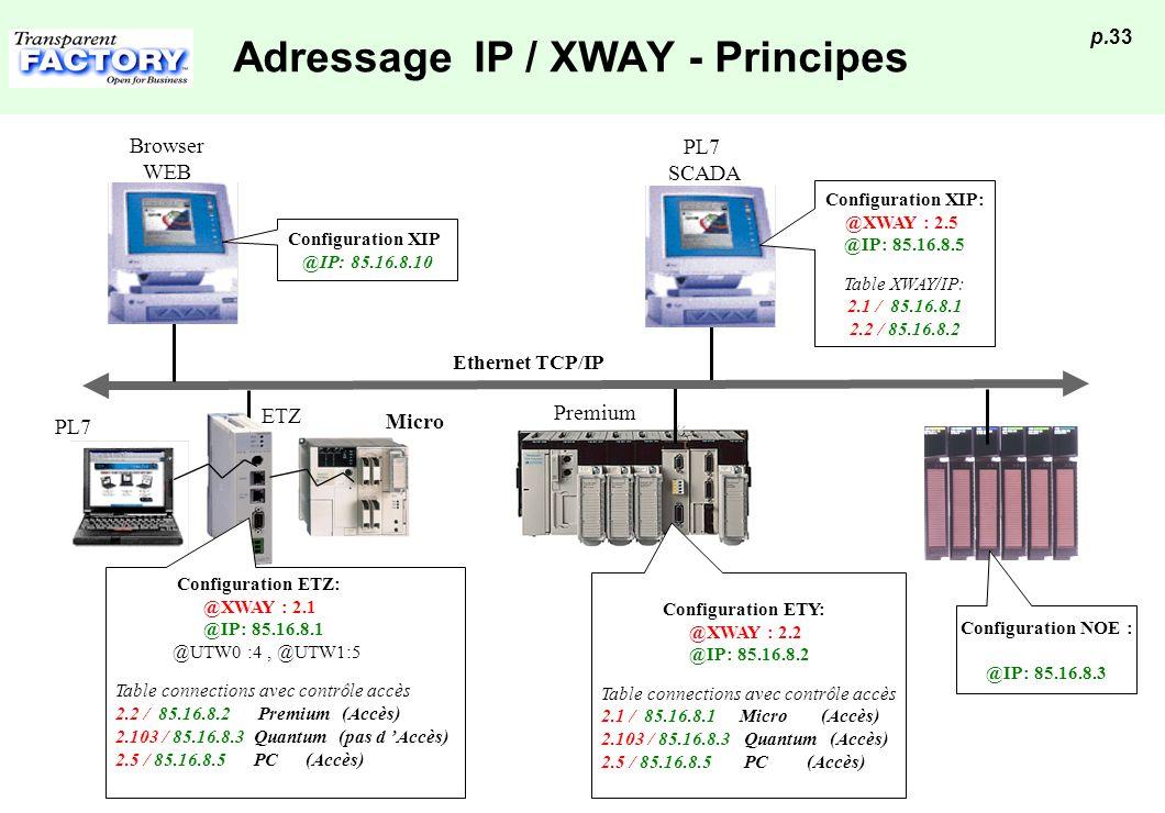 p.33 Adressage IP / XWAY - Principes Ethernet TCP/IP PL7 SCADA Premium Configuration ETY: @XWAY : 2.2 @IP: 85.16.8.2 Table connections avec contrôle a