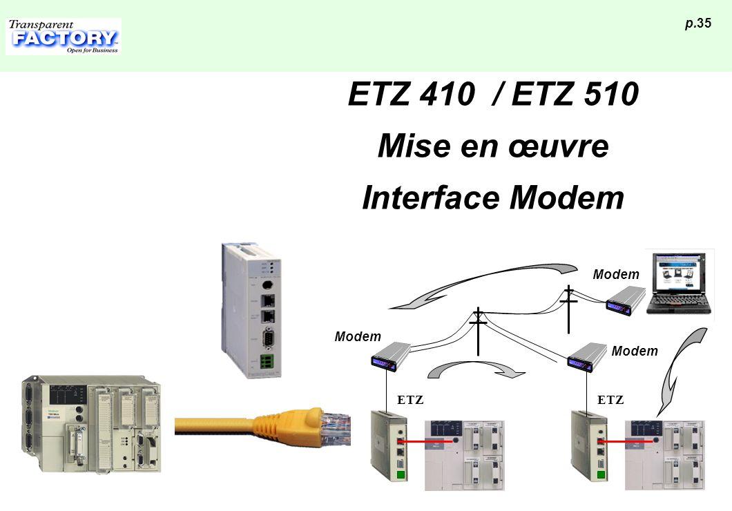 p.35 ETZ 410 / ETZ 510 Mise en œuvre Interface Modem Modem ETZ
