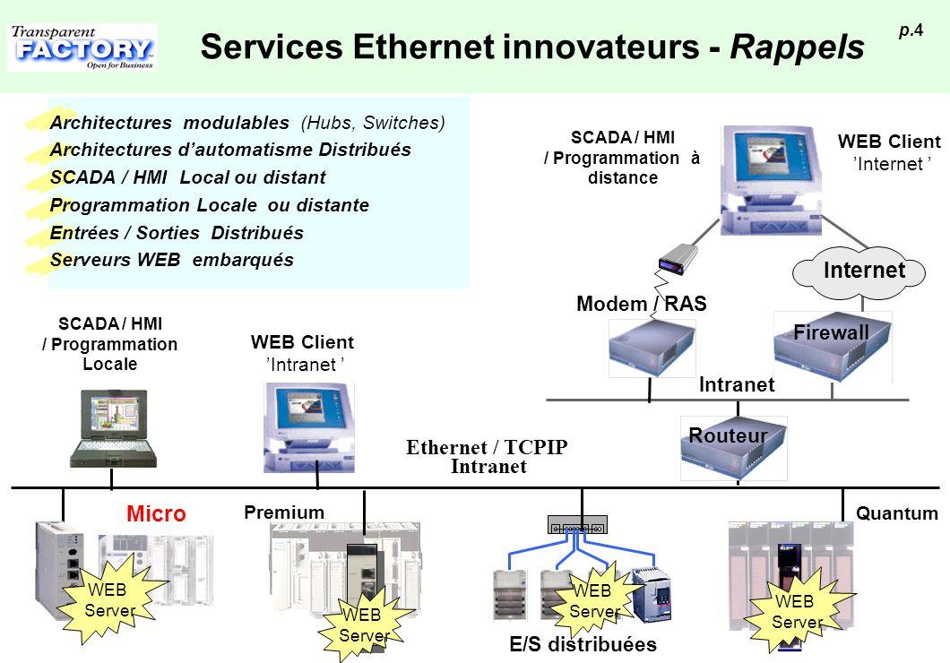 p.4 Services Ethernet innovateurs - Rappels Ethernet / TCPIP Intranet Firewall Internet Routeur Intranet WEB Server WEB Client Intranet WEB Client Int