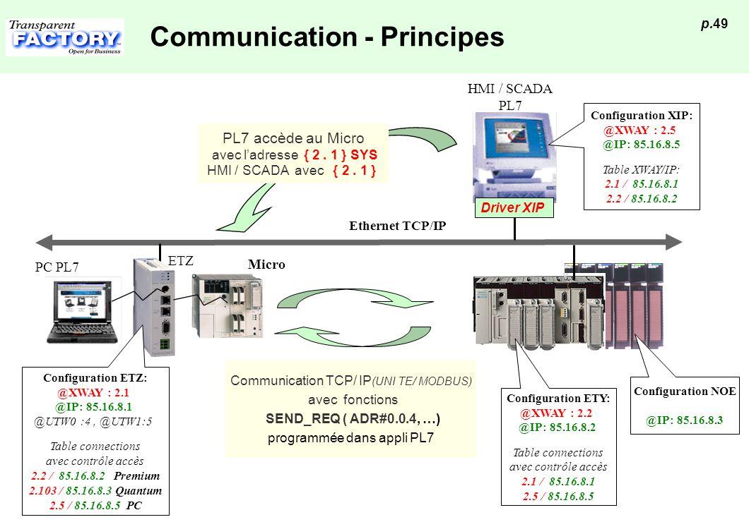 p.49 Communication - Principes Ethernet TCP/IP HMI / SCADA PL7 PL7 accède au Micro avec ladresse { 2. 1 } SYS HMI / SCADA avec { 2. 1 } Driver XIP Com