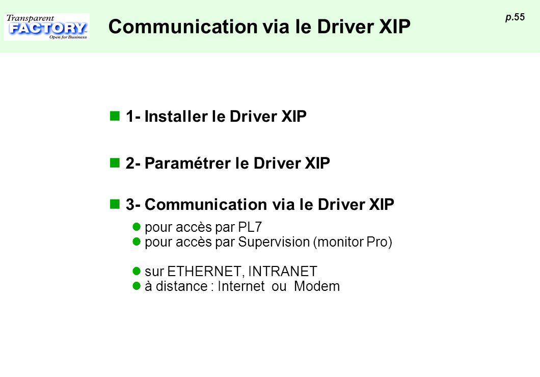 p.55 Communication via le Driver XIP 1- Installer le Driver XIP 2- Paramétrer le Driver XIP 3- Communication via le Driver XIP pour accès par PL7 pour