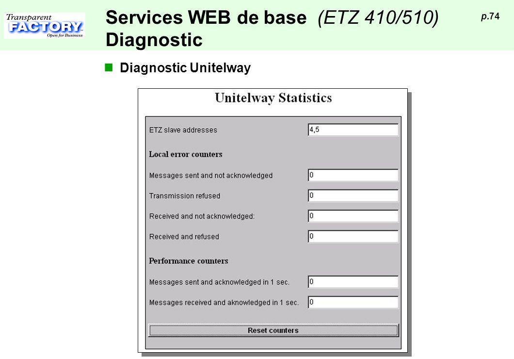 p.74 Services WEB de base (ETZ 410/510) Diagnostic Diagnostic Unitelway