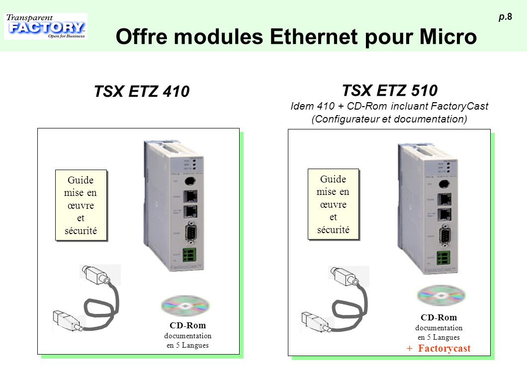 p.8 Guide mise en œuvre et sécurité Guide mise en œuvre et sécurité CD-Rom documentation en 5 Langues TSX ETZ 410 Offre modules Ethernet pour Micro CD