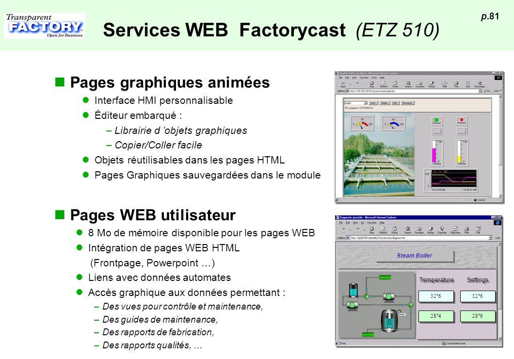 p.81 Services WEB Factorycast (ETZ 510) Pages WEB utilisateur 8 Mo de mémoire disponible pour les pages WEB Intégration de pages WEB HTML (Frontpage,