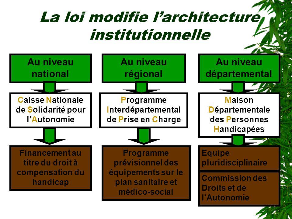 La loi modifie larchitecture institutionnelle Au niveau national Au niveau régional Au niveau départemental Caisse Nationale de Solidarité pour lAuton